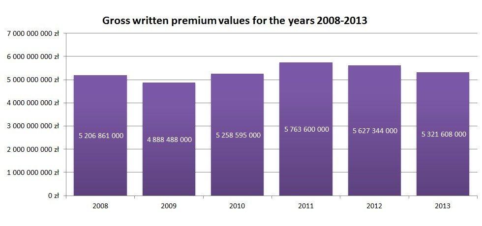 Gross written premium values