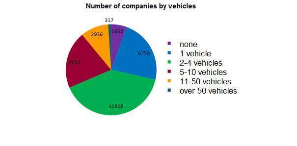Number Companies by Vehicles