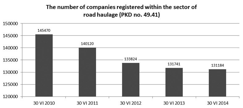 The number of companies registered within the sector of road haulage