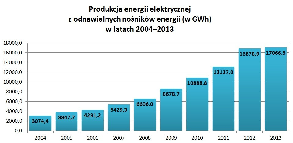 Produkcja energii elektrycznej z odnawialnych nośników energii (w GWh) w latach 2004–2013