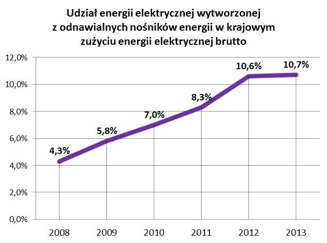 Udział energii elektrycznej wytworzonej z odnawialnych nośników energii w krajowym zużyciu energii elektrycznej brutto