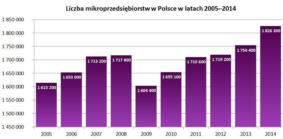 Liczba mikroprzedsiębiorstw w Polsce w latach 2005–2014