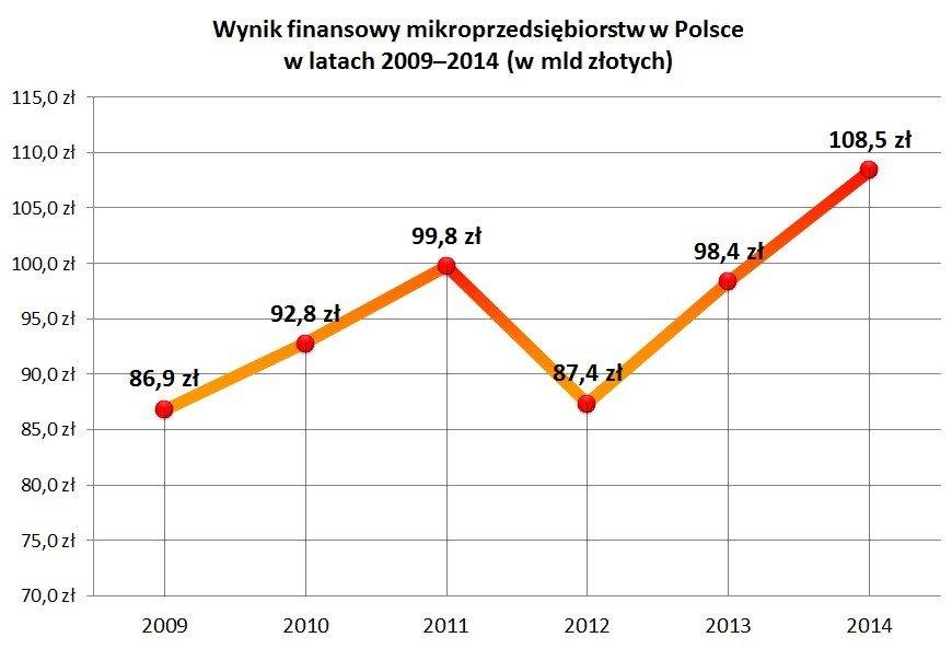 Wynik finansowy mikroprzedsiębiorstw w Polsce w latach 2009–2014 (w mld złotych)