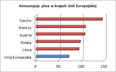 Konsumpcja piwa w krajach Unii Europejskiej