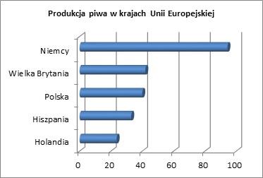 Produkcja piwa w krajach Unii Europejskiej