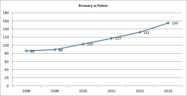 Liczba aktywnych browarów w Polsce w latach 2008-2013