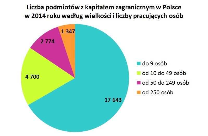 Liczba podmiotów z kapitałem zagranicznym w Polsce w 2014 roku według wielkości i liczby pracujących osób