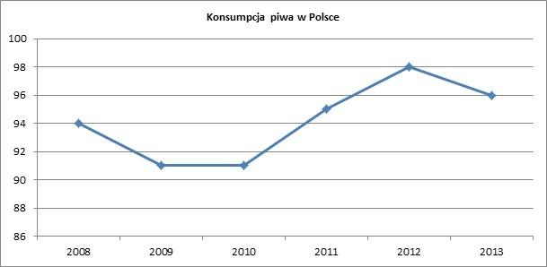 Konsumpcja piwa w Polsce