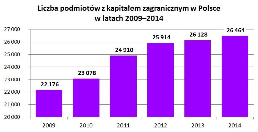 Liczba podmiotów z kapitałem zagranicznym w Polsce w latach 2009–2014