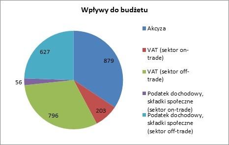 Tabela 4. Wpływy do budżetu państwa polskiego związane z produkcją i sprzedażą piwa w 2012 roku (w milionach euro). Źródło: Brewers of Europe.