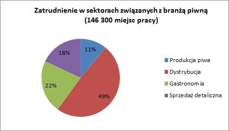 Tabela 5. Zatrudnienie w branżach związanych z produkcją i sprzedażą piwa w 2012 roku. Źródło: Brewers of Europe.