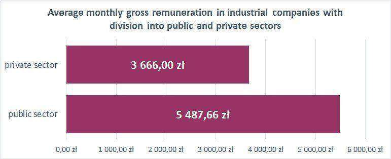 Average monthly gross remuneration in industrial companies with division into public and private sectors