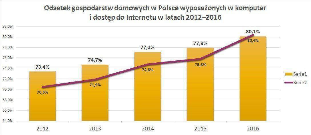 Odsetek gospodarstw domowych w Polsce wyposażonych w komputer osobisty w latach 2012–2016