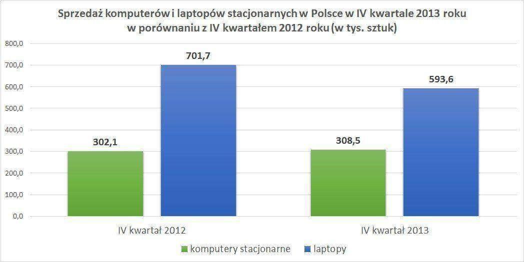 Sprzedaż komputerów i laptopów stacjonarnych w Polsce w IV kwartale 2013 roku w porównaniu z IV kwartałem 2012 roku