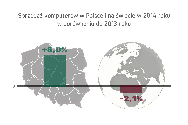 Sprzedaż komputerów w Polsce i na świecie w 2014 roku w porównaniu do 2013 roku