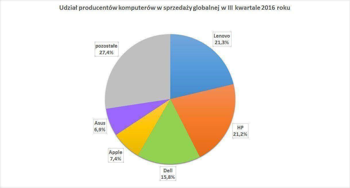 Udział producentów komputerów w sprzedaży globalnej w III kwartale 2016 roku