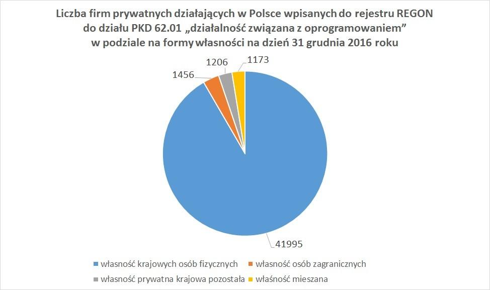 """Liczba firm prywatnych działających w Polsce wpisanych do rejestru REGON do działu PKD 62.01 """"działalność związana z oprogramowaniem"""" w podziale na formy własności na dzień 31 grudnia 2016 roku"""