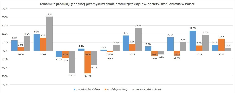 Dynamika produkcji globalnej przemysłu w dziale produkcji tekstyliów, odzieży, skór i obuwia w Polsce