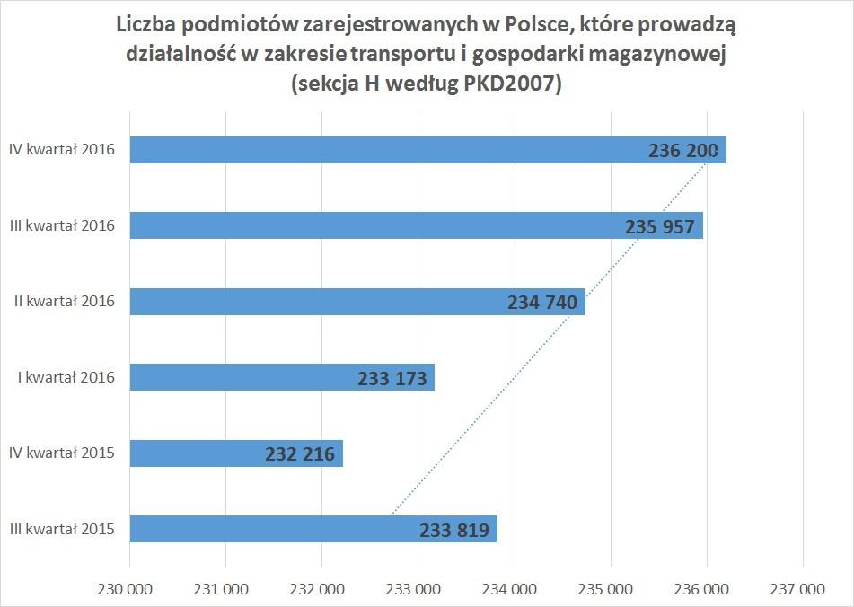 Liczba podmiotów zarejestrowanych w Polsce, które prowadzą działalność w zakresie transportu i gospodarki magazynowej (sekcja H według PKD2007)
