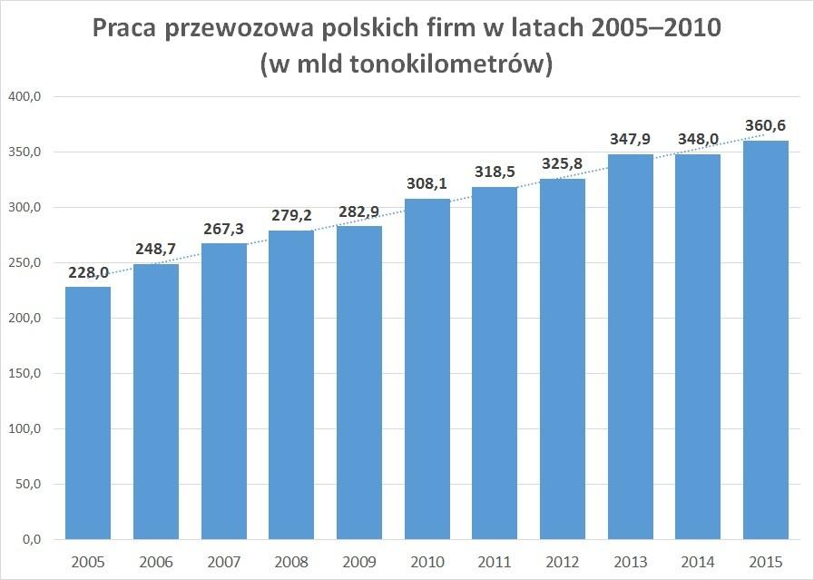 Praca przewozowa polskich firm w latach 2005–2010 (w mld tonokilometrów)