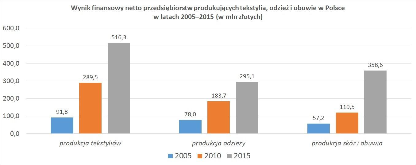 Wynik finansowy netto przedsiębiorstw produkujących tekstylia, odzież i obuwie w Polsce w latach 2005–2015 (w mln złotych)