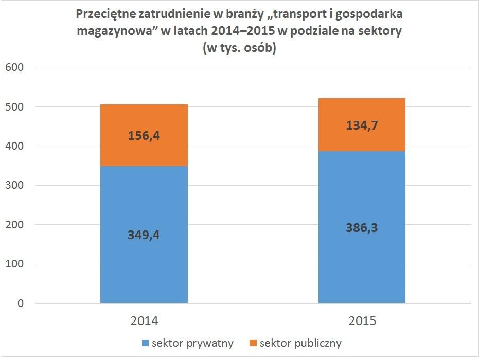 """Przeciętne zatrudnienie w branży """"transport i gospodarka magazynowa"""" w latach 2014–2015 w podziale na sektory (w tys. osób)"""