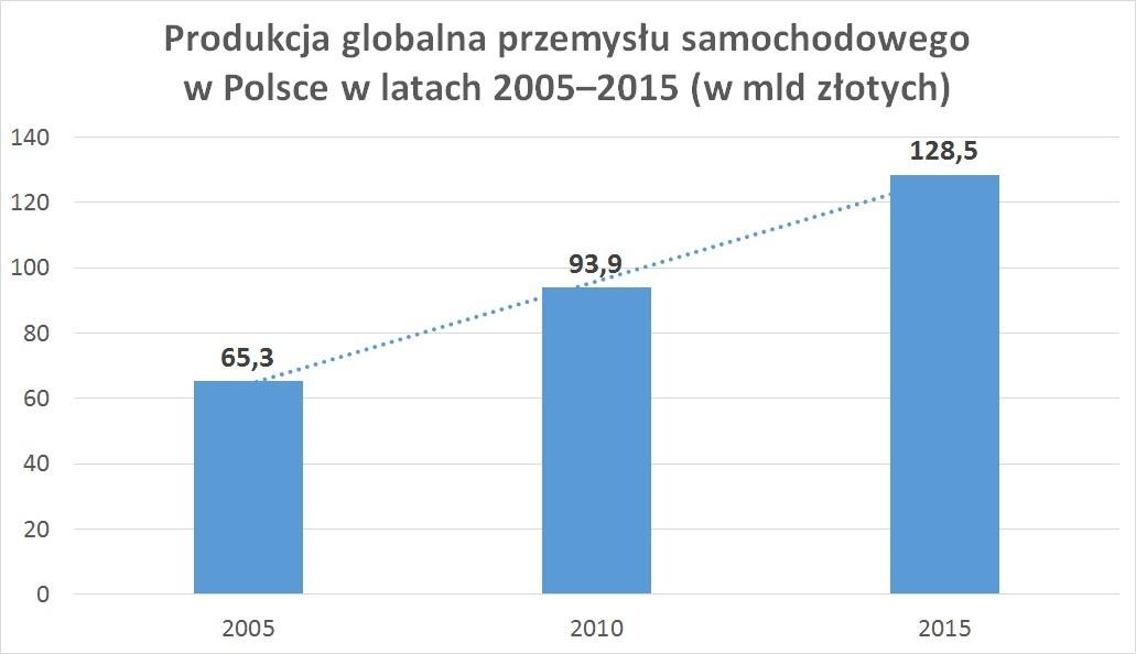 Produkcja globalna przemysłu samochodowego w Polsce w latach 2005–2015 (w mld złotych)