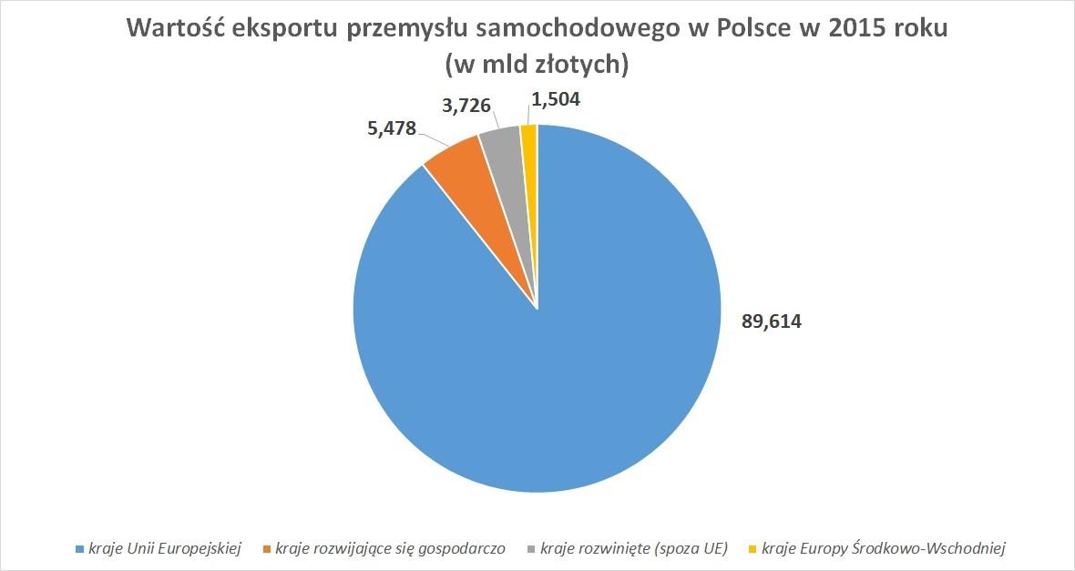 Wartość eksportu przemysłu samochodowego w Polsce w 2015 roku (w mld złotych)