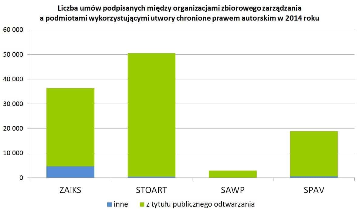 Liczba umów podpisanych między organizacjami zbiorowego zarządzania a podmiotami wykorzystującymi utwory chronione prawem autorskim w 2014 roku