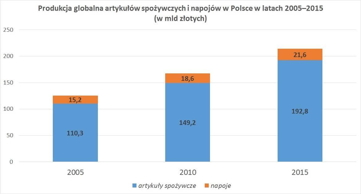 Produkcja globalna artykułów spożywczych i napojów w Polsce