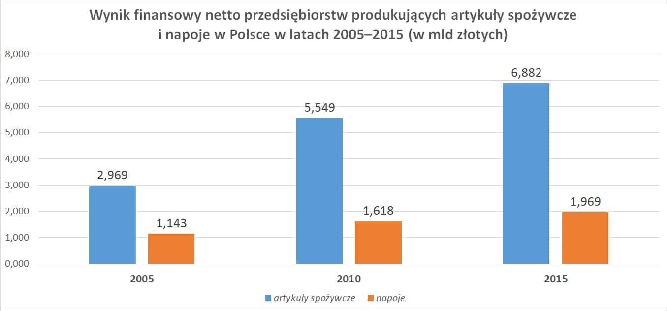 Wynik finansowy netto przedsiębiorstw produkujących artykuły spożywcze i napoje w Polsce w latach 2005–2015 (w mld złotych)