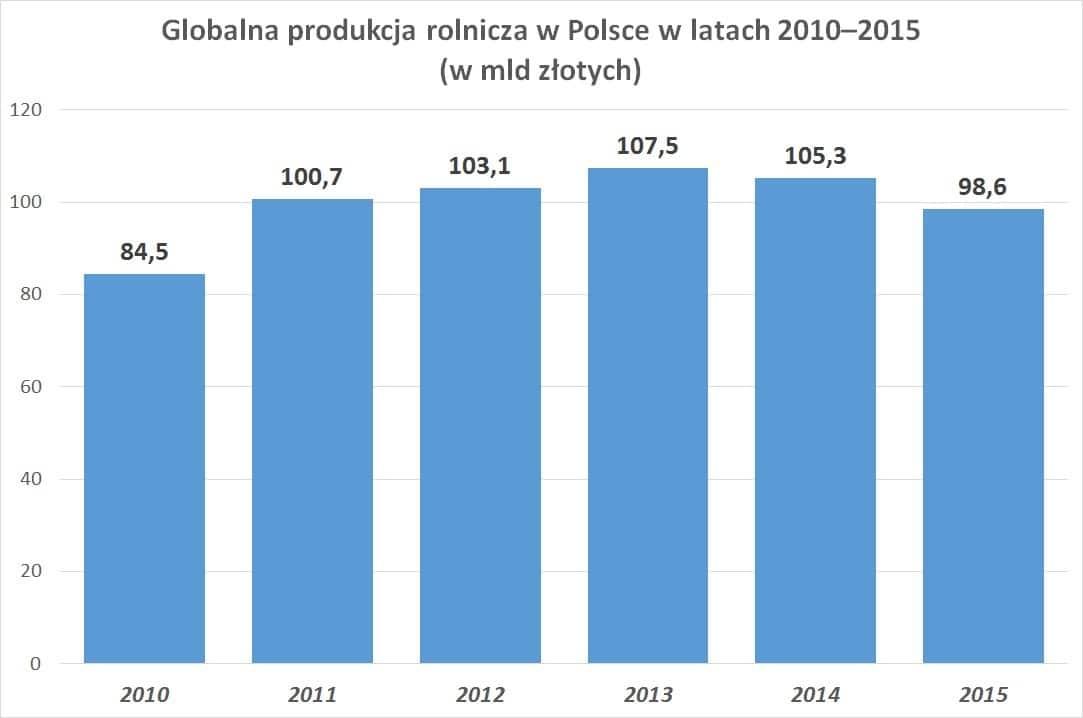 Globalna produkcja rolnicza w Polsce w latach 2010–2015