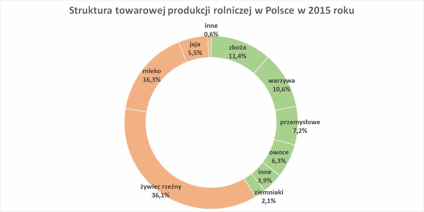 Struktura towarowej produkcji rolniczej w Polsce w 2015 roku